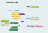Mind map: ATMOSPHERE