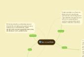 Mind map: Servicios Web