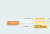 Mind map: Instrumentos derecolección de datos