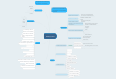 Mind map: COMPORTAMIENTOORGANIZACIONAL(CO)