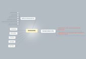 Mind map: EDUCACION