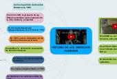 Mind map: HISTORIA DE LOS DERECHOSHUMANOS