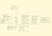 Mind map: Chapter 4 : Image
