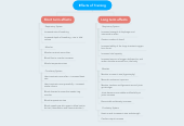 Mind map: Effects of Training