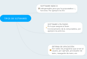 Mind map: TIPOS DE SOTWARES