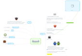 Mind map: ARTICLES A/AM