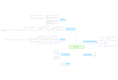 Mind map: MULTIMEDIA HARDWARE &