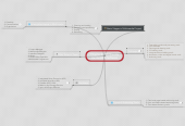 Mind map: Chapter 2 : Multimedia Hardware & Software