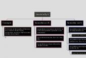 Mind map: Uso de la B y V