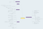 Mind map: Chapter 3: Text