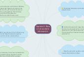 Mind map: Capitulo 2: Éticaen el uso de lainformación.