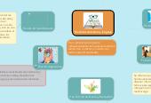 Mind map: Funciones de lectura y lenguaje