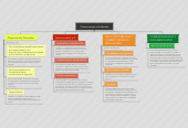 Mind map: Comerciantes individuales