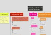 Mind map: Selección y evaluación de conceptos (Capítulo 7)