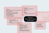 Mind map: Chapter 2 Multimedia Hardwareand Software