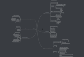 Mind map: Multimedia Software and Hardware