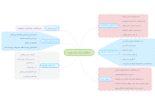 Mind map: مشاكل ادارات بنك ديلمون