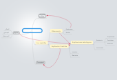 Mind map: Ciencia Aristotélica