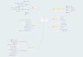 Mind map: Chapter 2 Multimedia Hardware & Software