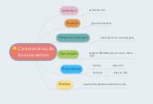 Mind map: Características delos ecosistemas