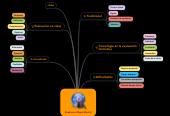 Mind map: Evalucion Mapa Mental