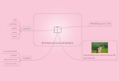 Mind map: BIOLOGICAL RESERVES
