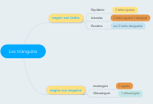 Mind map: Los triàngulos