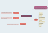 Mind map: Desastres Naturales