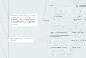 Mind map: Categorías Gramáticales