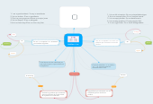 Mind map: Articles a / an