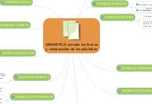 Mind map: GRAMATICA: estudia las formasy composición de las palabdras