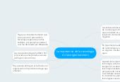 Mind map: La impotancia de la tecnología en las organizaciones