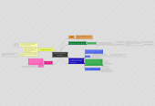 Mind map: Ética en el uso de la información