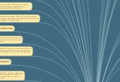 Mind map: Teoría sobre el Desarrollo Cognitivo de Jean Piaget
