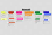 Mind map: Autores y Conceptos