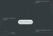 Mind map: Didáctica integrativa y el proceso de aprendizaje