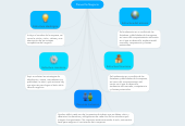 Mind map: Planes De Negocio