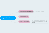 Mind map: Tipos de Softwares