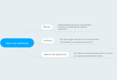 Mind map: tipos de software
