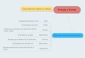 Mind map: Energía y formas