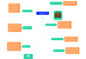 Mind map: uso del ( a y an ) en ingles