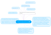 Mind map: TIC en la educación actual