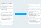 Mind map: EL ARTE DE INVESTIGAR
