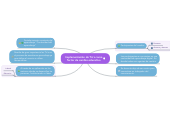 Mind map: Implementación de Tic´s como factor de cambio educativo
