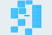 Mind map: Normas Ortográficas