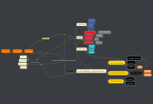 Mind map: Impact Of Virtual Fashion Industry