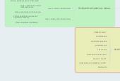 Mind map: psicologia y sociologia