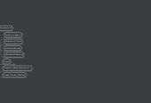Mind map: Reinventando un Modelo de Negocios