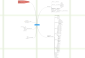 Mind map: DomLtd (Главная)