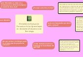 Mind map: Minitaller de Evaluación Formativade los Aprendizajes en Ambientes Educativos con Tecnología
